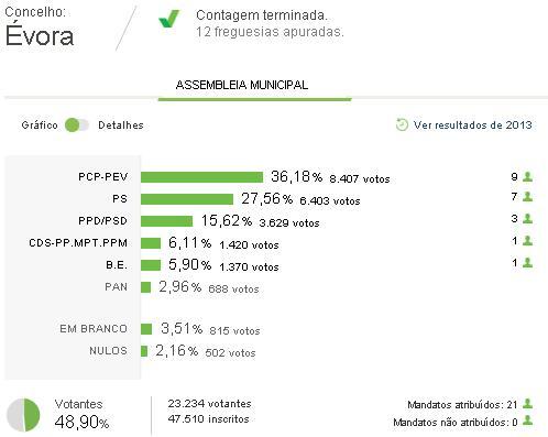 Évora: Assembleia Municipal à mercê de coligações