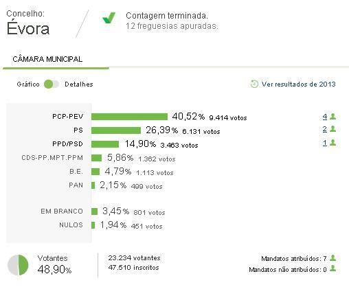 Évora: CDU alcança maioria absoluta com 40,52% dos votos