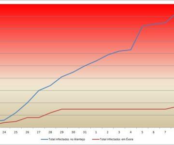 Alentejo tem 94 casos confirmados de covid-19