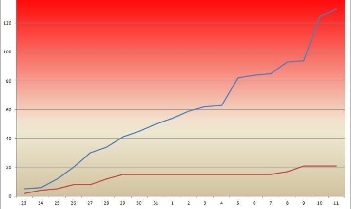 Confirmados mais 3 casos de covid-19 no Alentejo