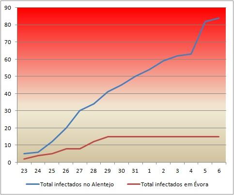 Mais de metade dos infetados com Covid-19 já recuperou