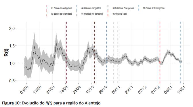 Covid-19 continua a aumentar no Alentejo com Rt de 1,04